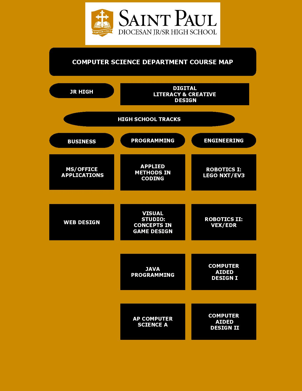 CourseMap for ComputerScience
